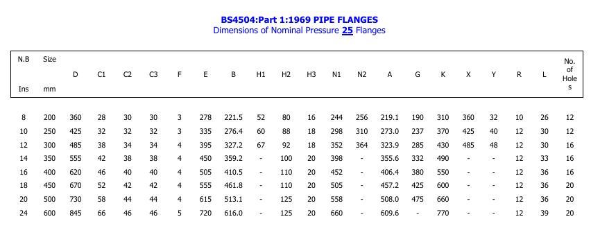 Blind Flange to BS4504 / EN1092 PN16 316